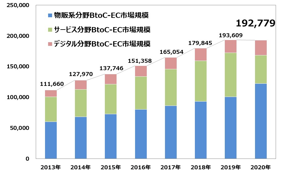 BtoC-EC 市場規模の経年推移