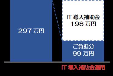 IT導入補助金(ご負担分99万円)